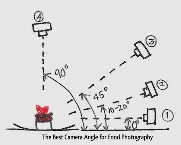 CameraAngleFoodPhotography2